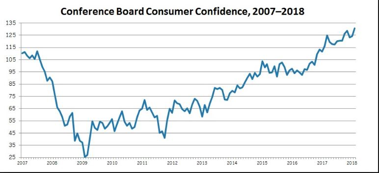 Consumer Confidence Pops in August to Highest Level Since October 2000