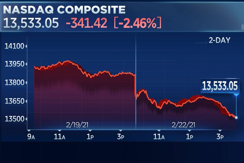 Stocks fall to start the week as tech stocks drag down market, Nasdaq loses 2.5%